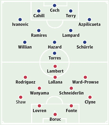 Chelsea v Southampton Possible Team Line-ups