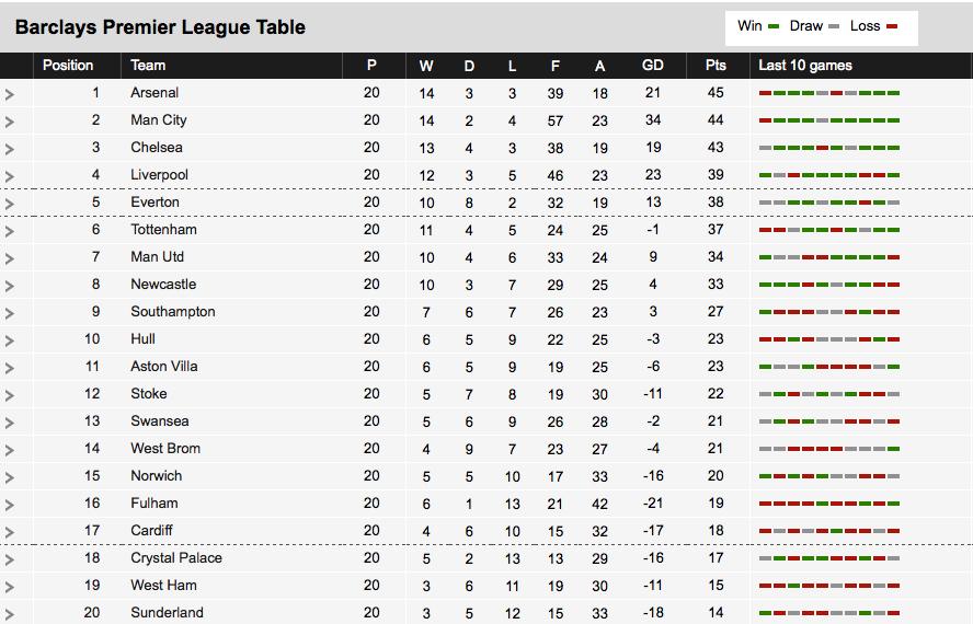 Premier League Table Week by Week 2011 Premier League Table Jan 5th