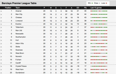 Premier League Table - Jan 5th 2014
