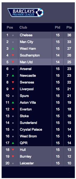 Premier League Table Week Beginning: 12/8/14